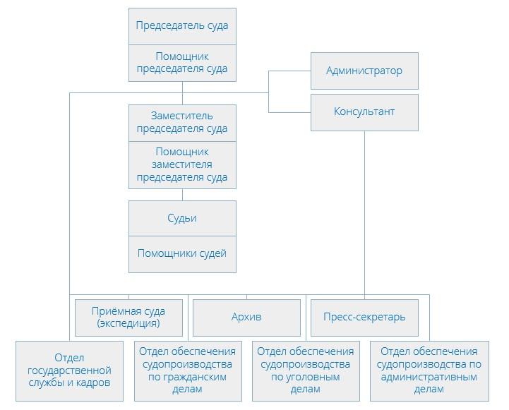 Бабушкинский районный суд (структура)