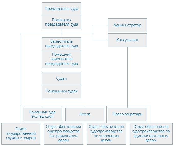 Басманный районный суд (структура)