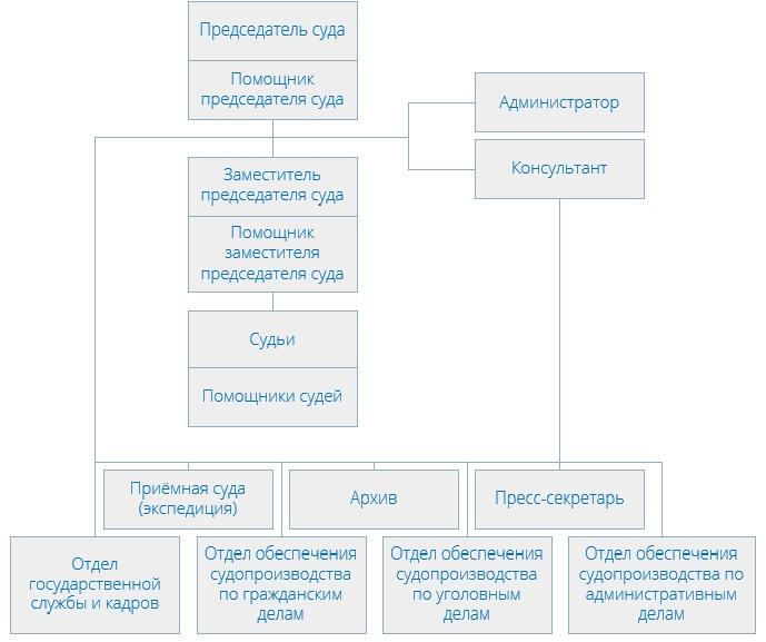 Бутырский районный суд (структура суда)