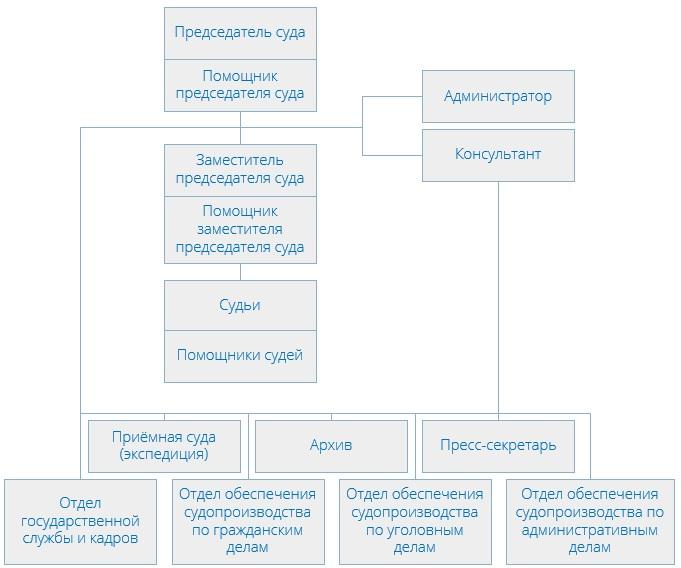 Гагаринский районный суд (структура)