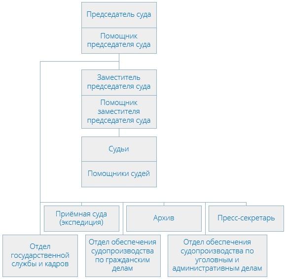 Головинский районный суд (структура)