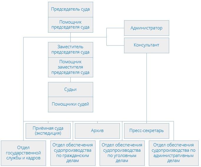 Хамовнический районный суд (структура)