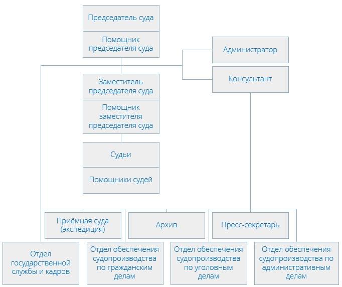 Хорошевский районный суд (структура)