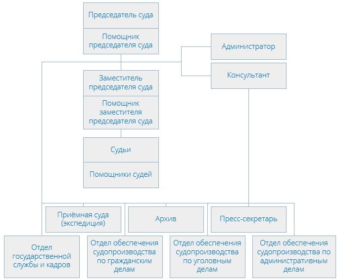 Кузьминский районный суд (структура)
