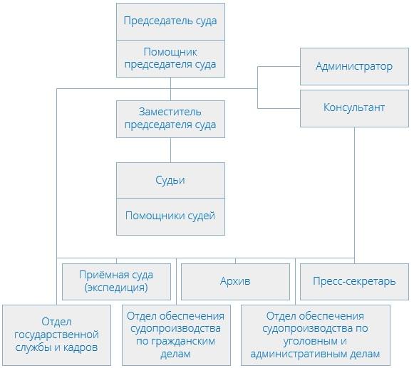 Лефортовский районный суд (структура)