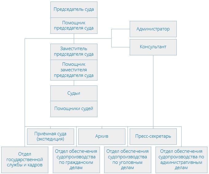 Люблинский районный суд (структура)