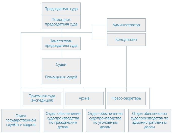 Останкинский районный суд (структура)