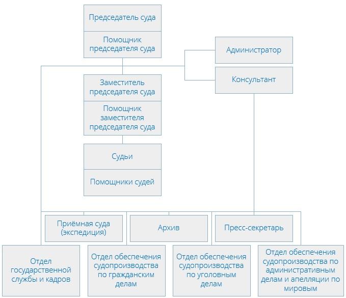 Преображенский районный суд (структура)
