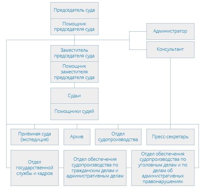 Пресненский районный суд (структура)