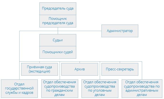 Щербинский районный суд (структура)