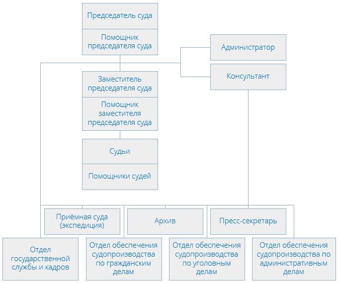 Савёловский районный суд (структура)