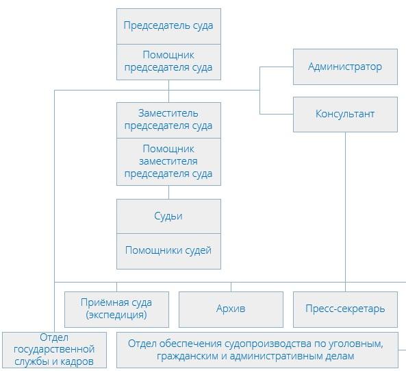 Солнцевский районный суд (структура)