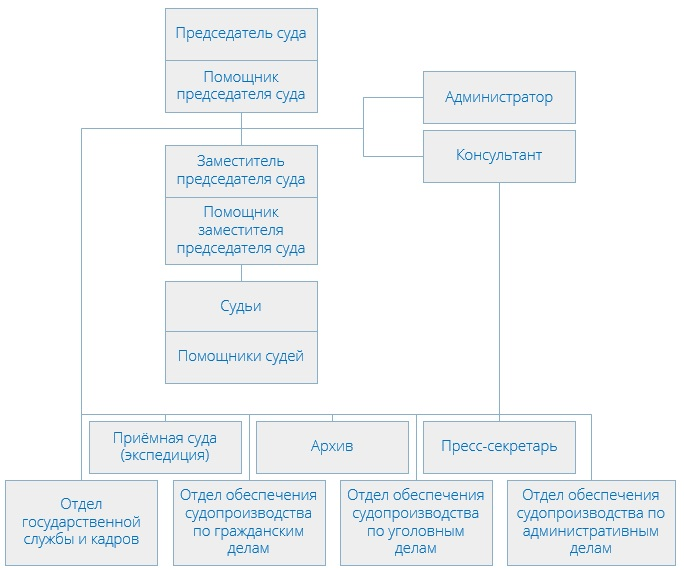 Таганский районный суд (структура)