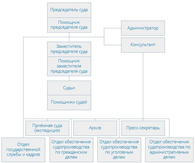 Тверской районный суд (структура)