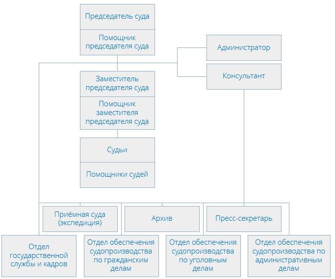 Замоскворецкий районный суд (структура)