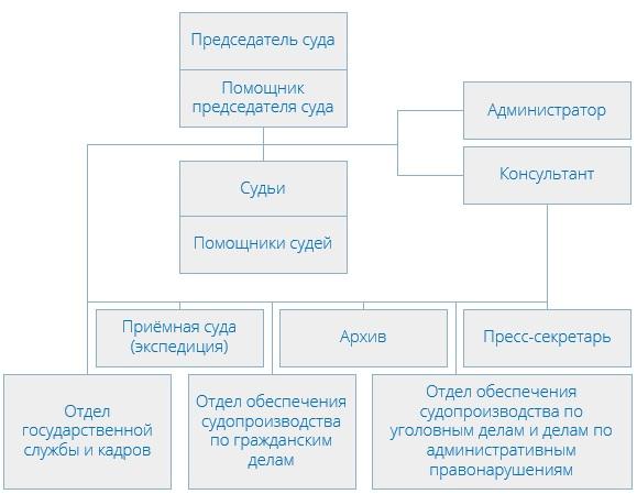 Зеленоградский районный суд (структура)